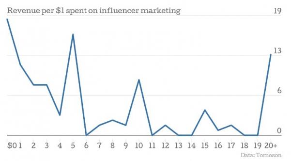 Revenue Influencer Marketing Coosto
