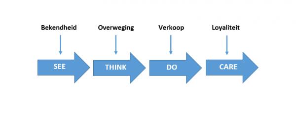 Framework Coosto