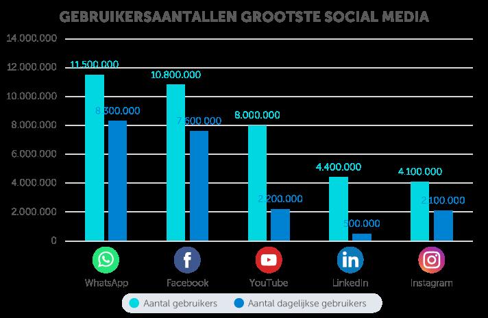 belangrijkste social media stats