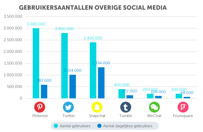 90eced31ede6f5 De belangrijkste social media statistieken van 2018