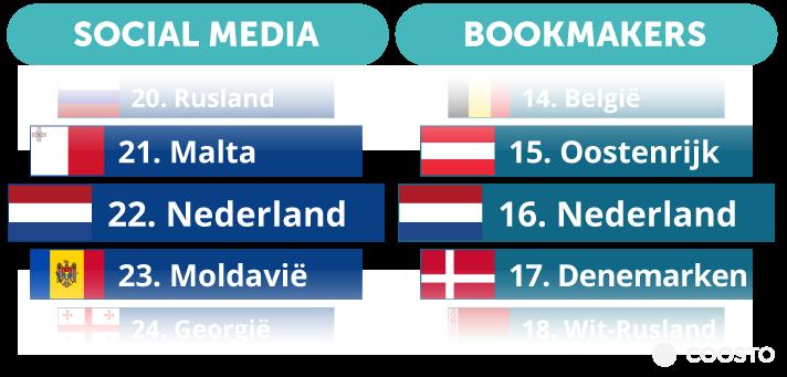 Voorspellingen Nederland