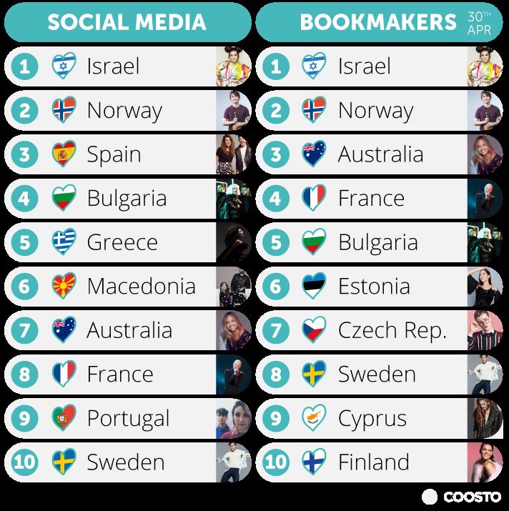 Predicitions: social media vs bookmakers