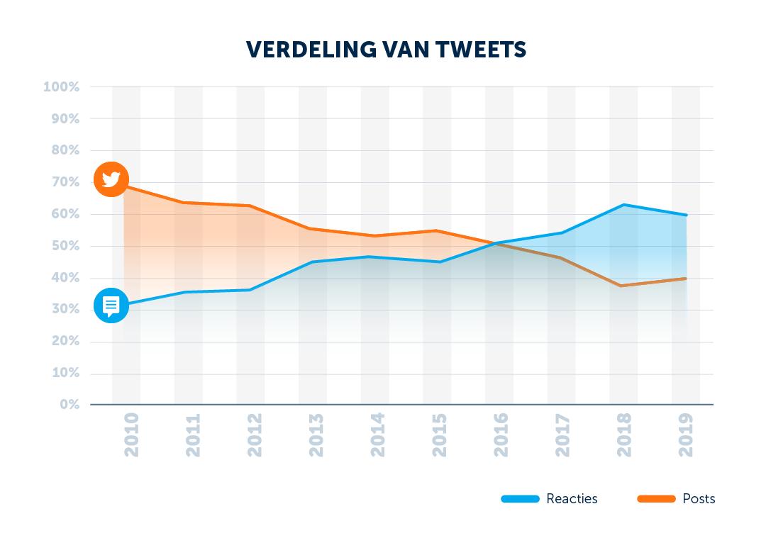 tweets-reacties-grafiek