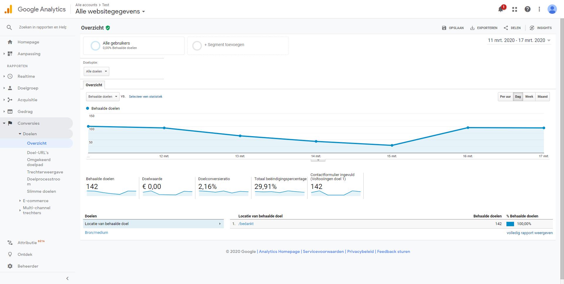 start-analyseren-google-analytics