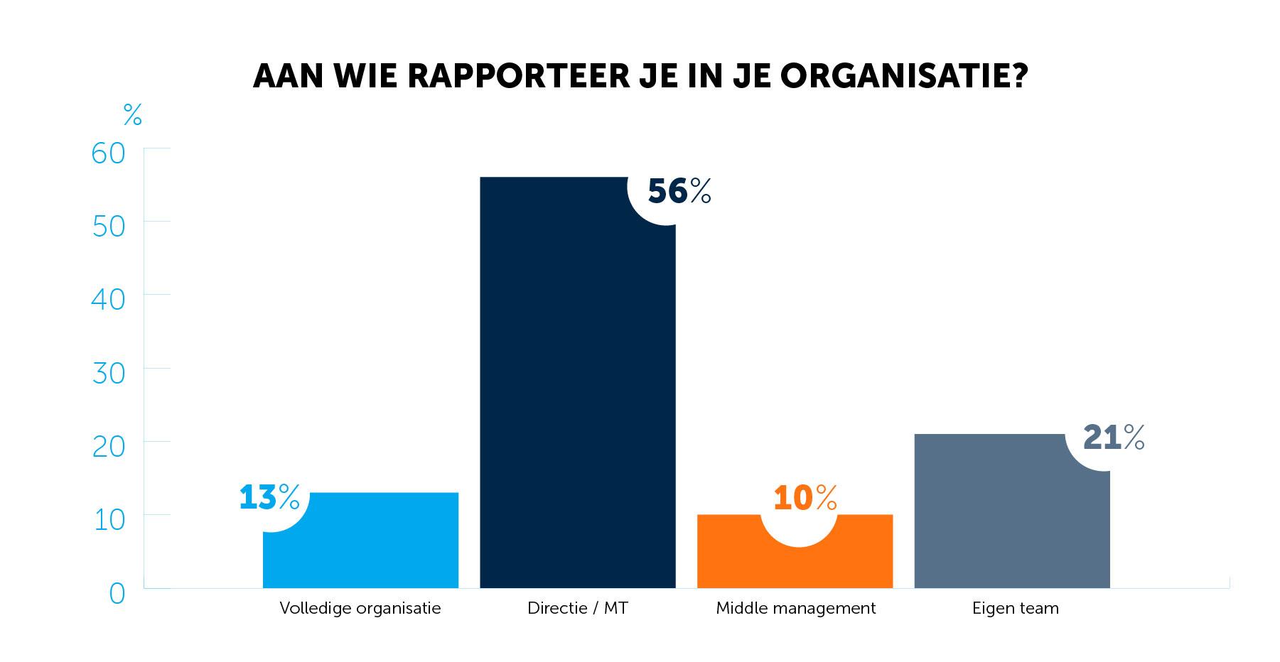 Met wie moet je social media statistieken delen in je organisatie?