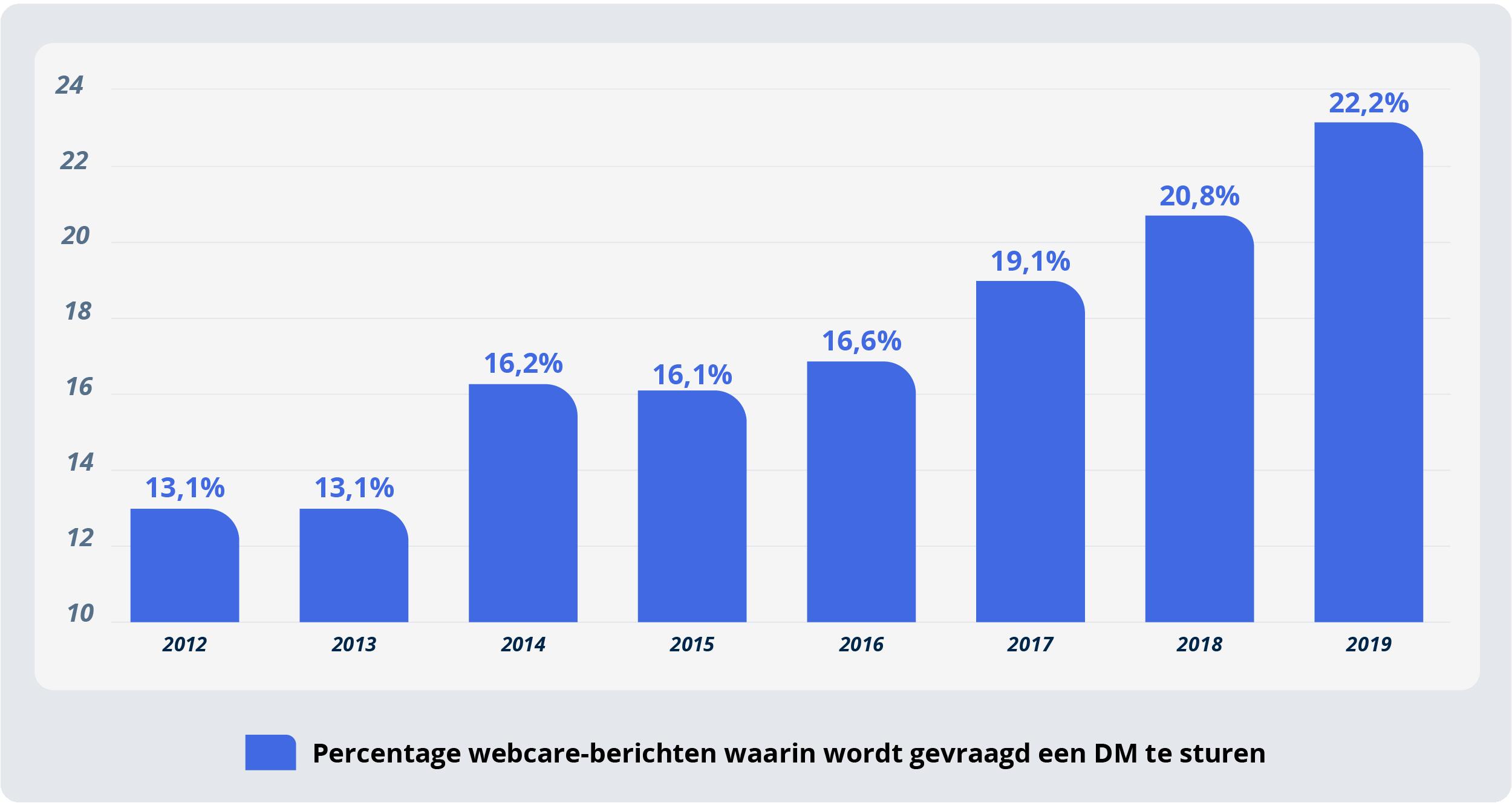 Twitter-percentage-DM