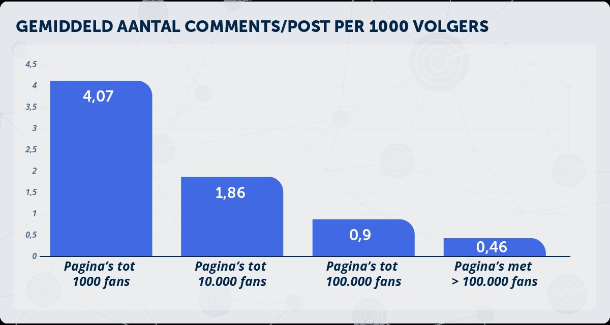 gemiddelde-engagement-facebook