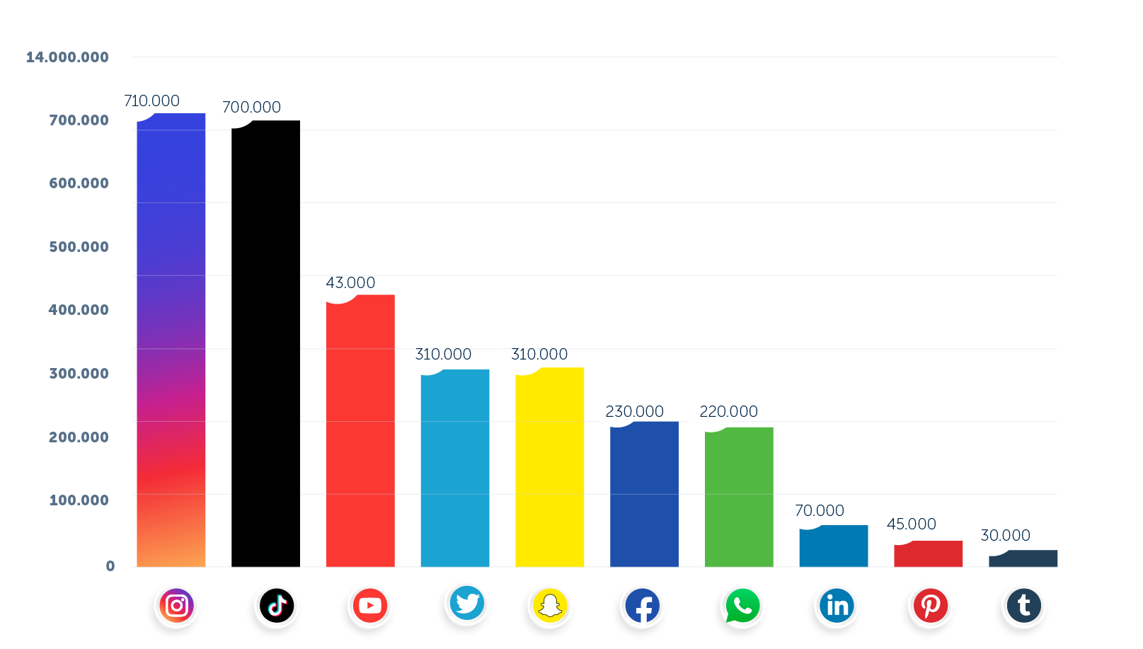 stijging-gebruikers-social-media