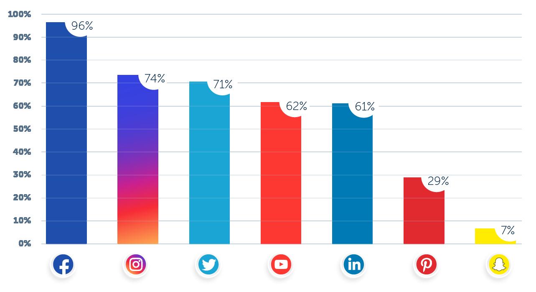 social-media-platforms-organic-content-distribution