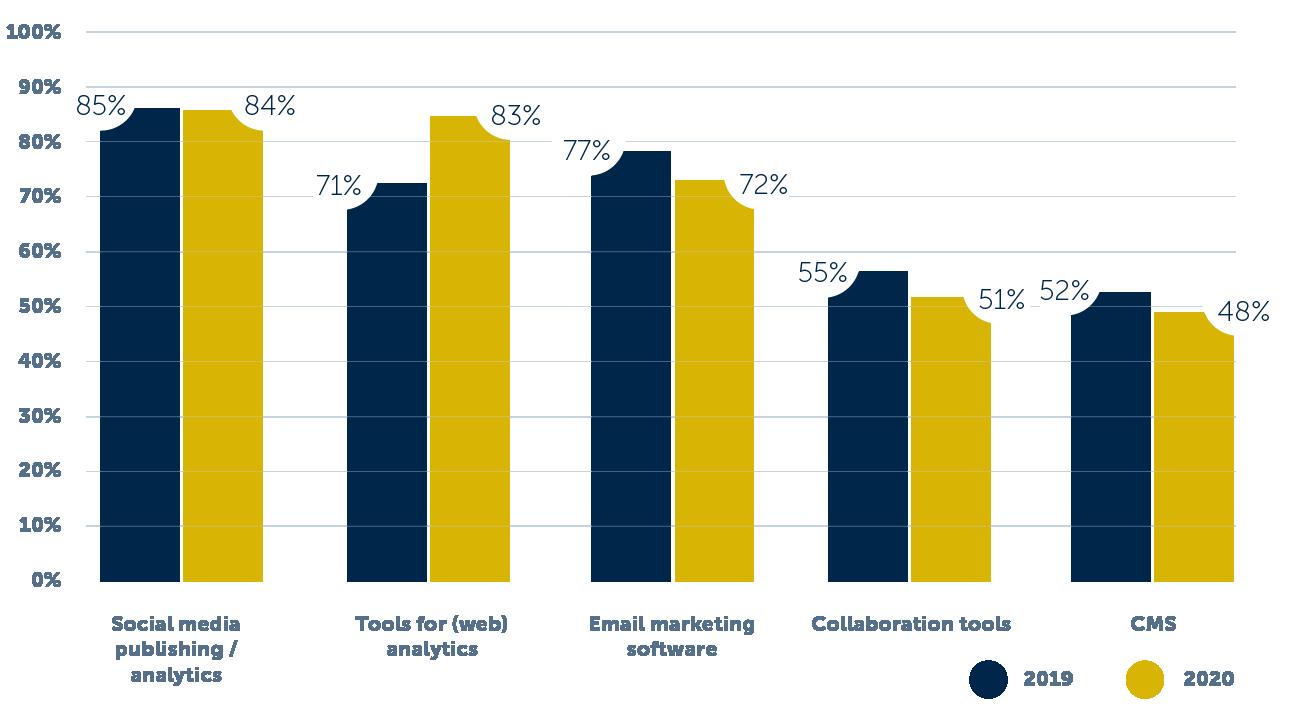 content-marketing-technology-statistics