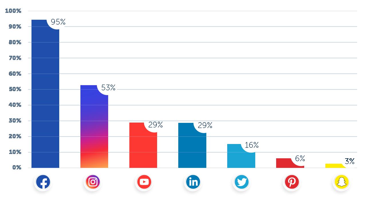 social-media-platforms-paid-content-distribution