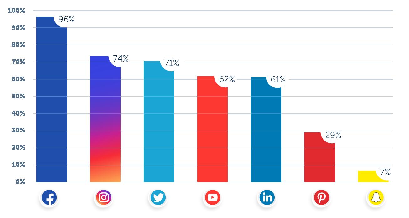 social-media-platformen-b2c-organisch