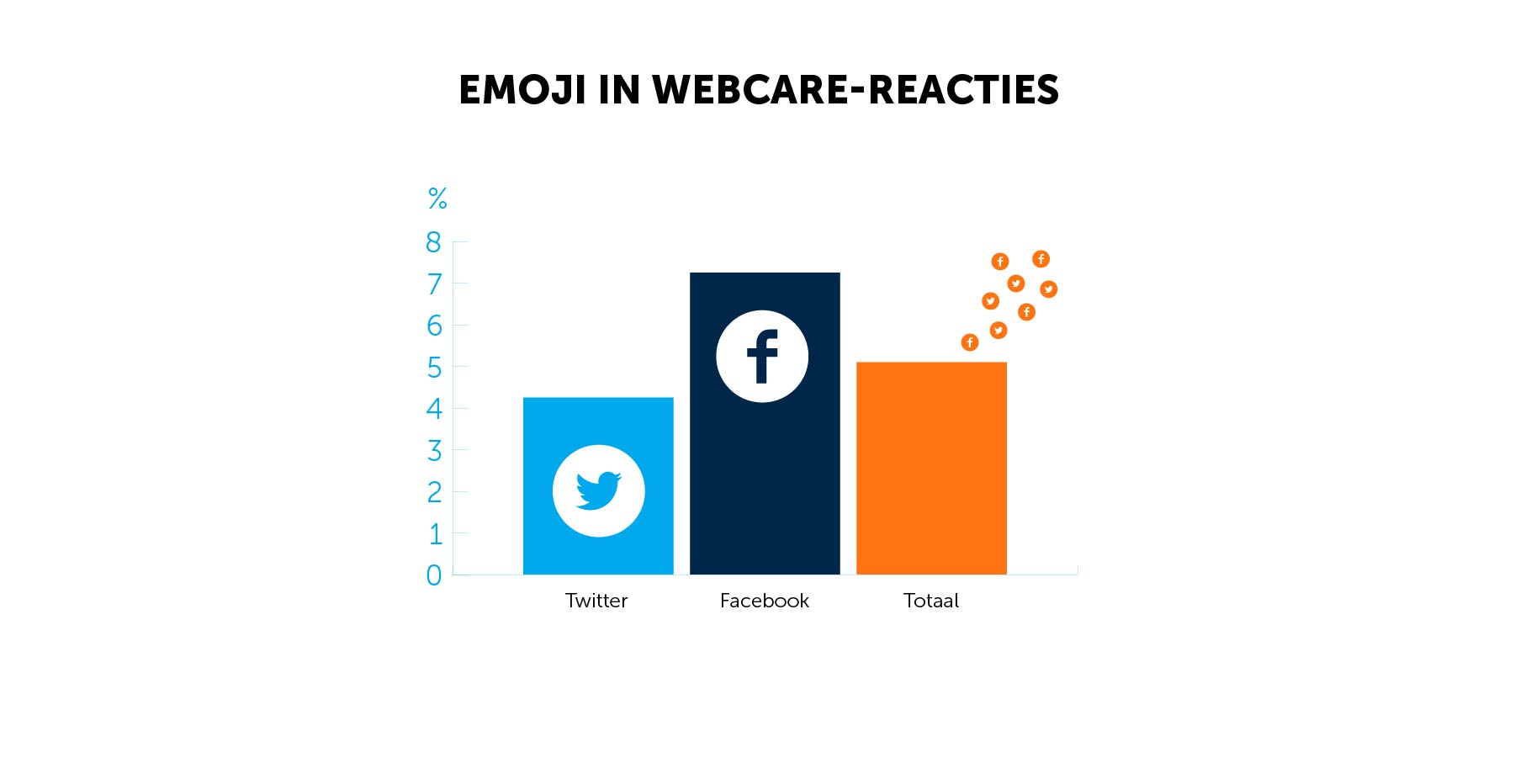 emoji in webcare
