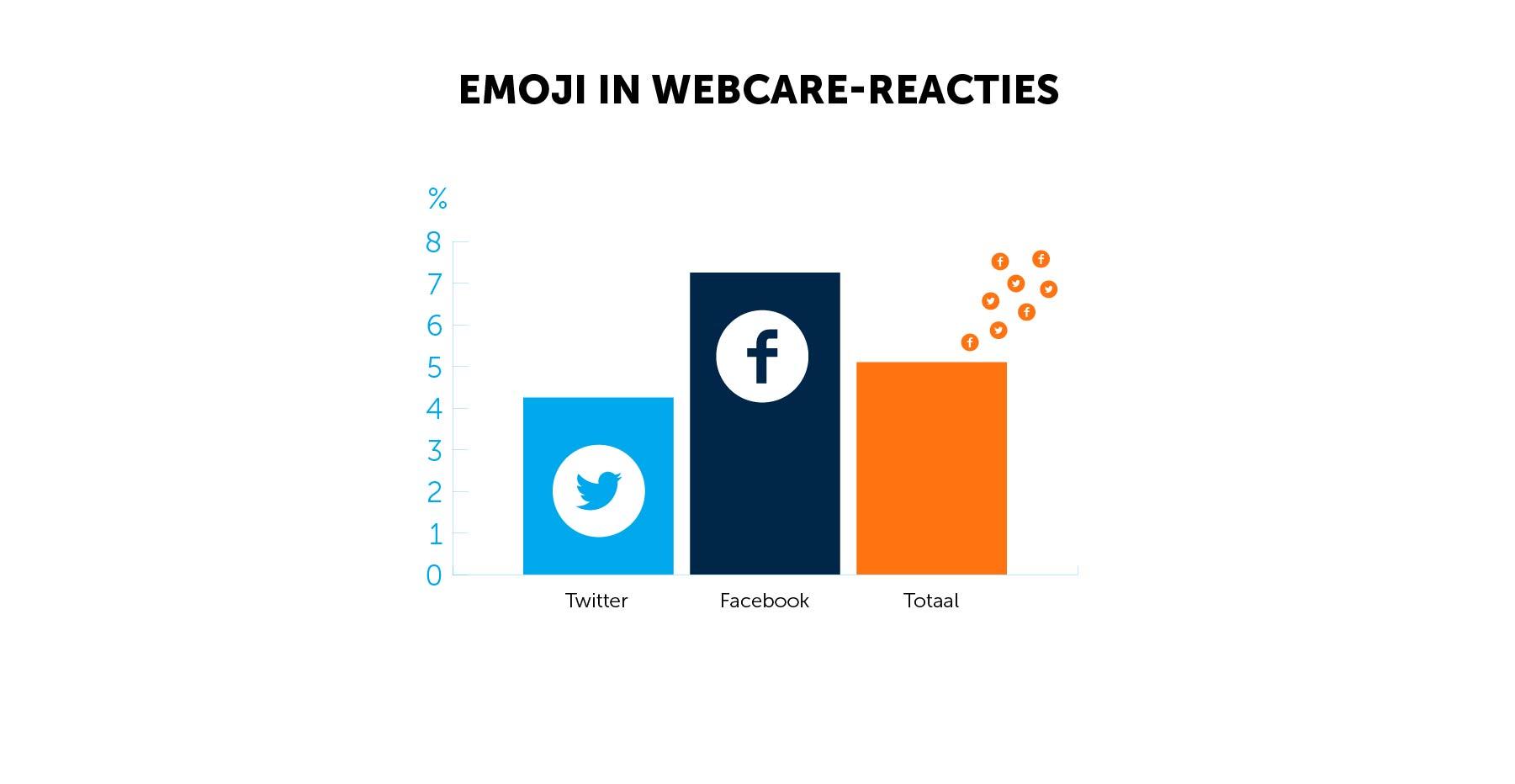 emoji in webcare