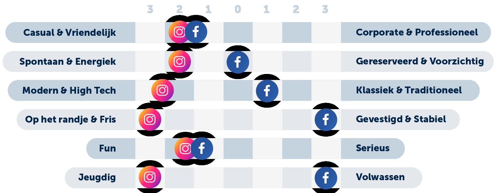instagram-vs-facebook-brand-persoonlijkheid