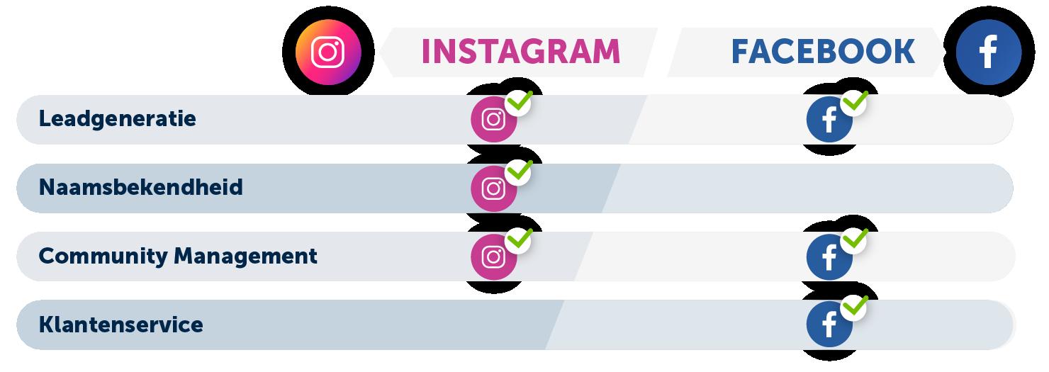 facebook-en-instagram-doelen-social-media