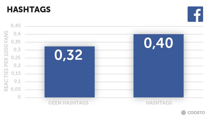 Hashtags toevoegen Facebook post