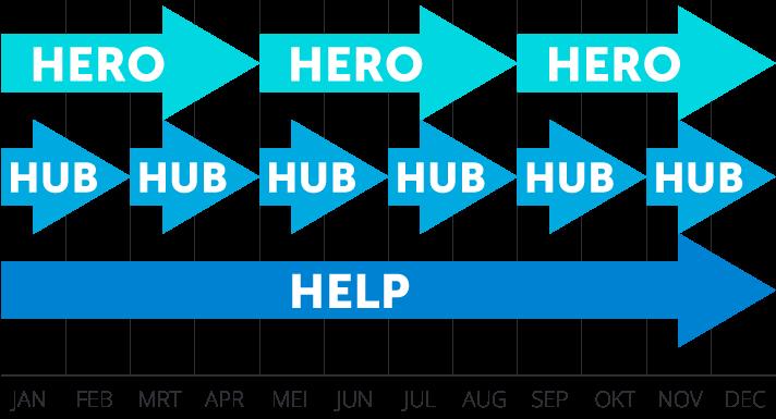 Hero, hub en help-content: zo ziet de tijdsplanning eruit.