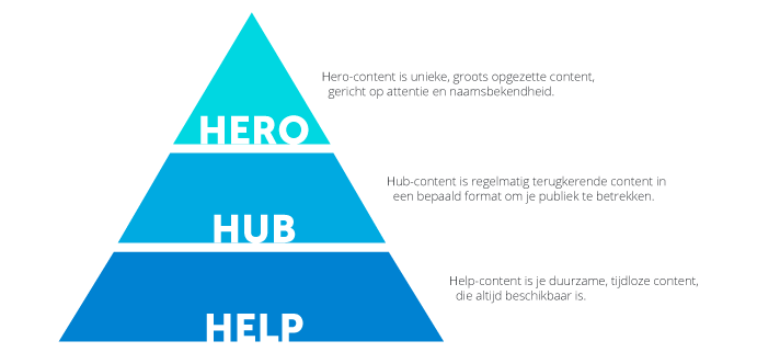 Hero hub help piramide van Google