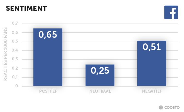 Positief-negatief-posts-op-Facebook