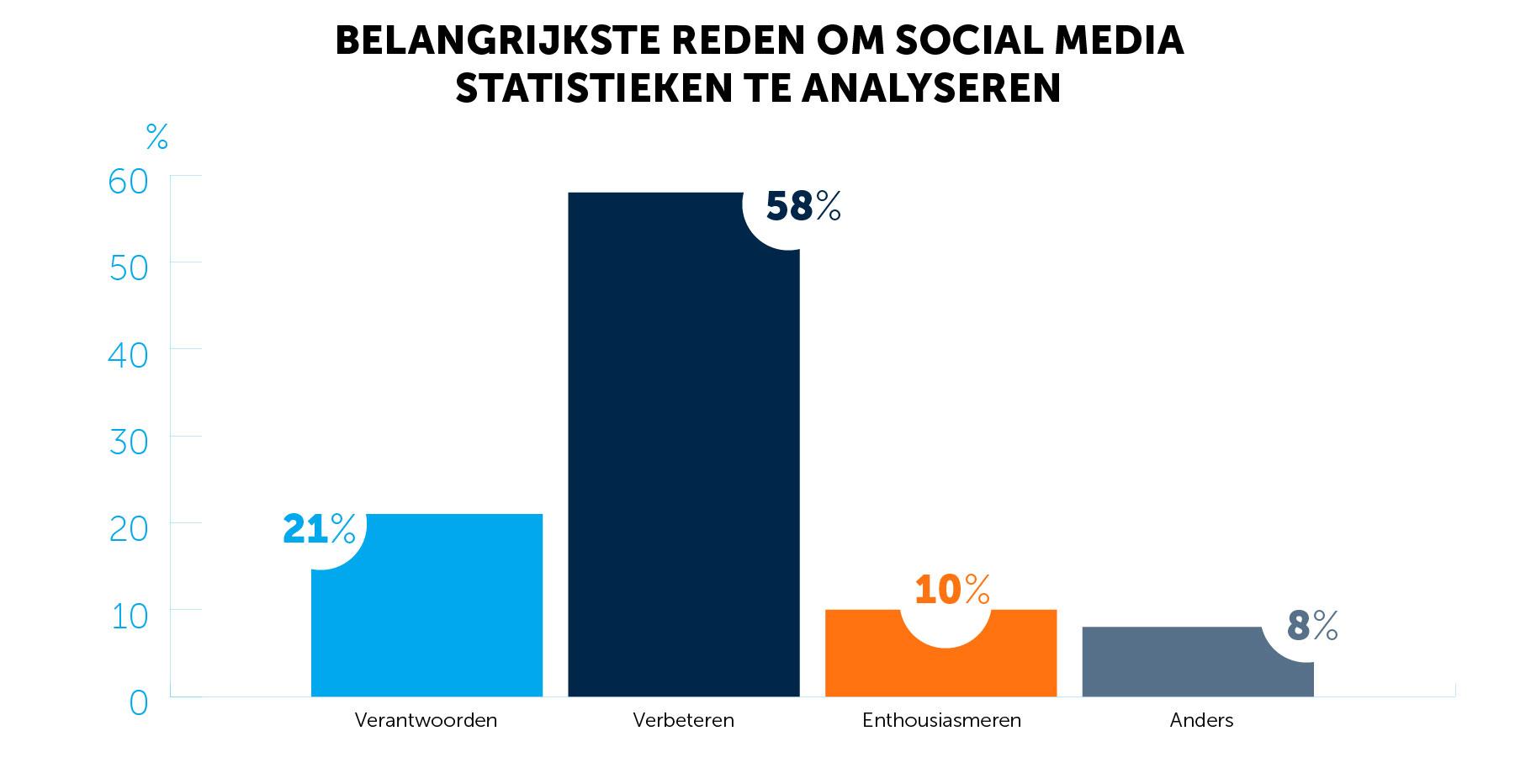 Waarom moet je social media statistieken delen?