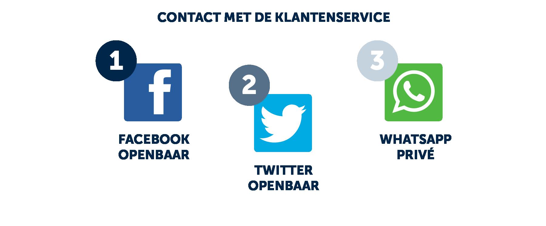 top-3-kanalen-customer-service