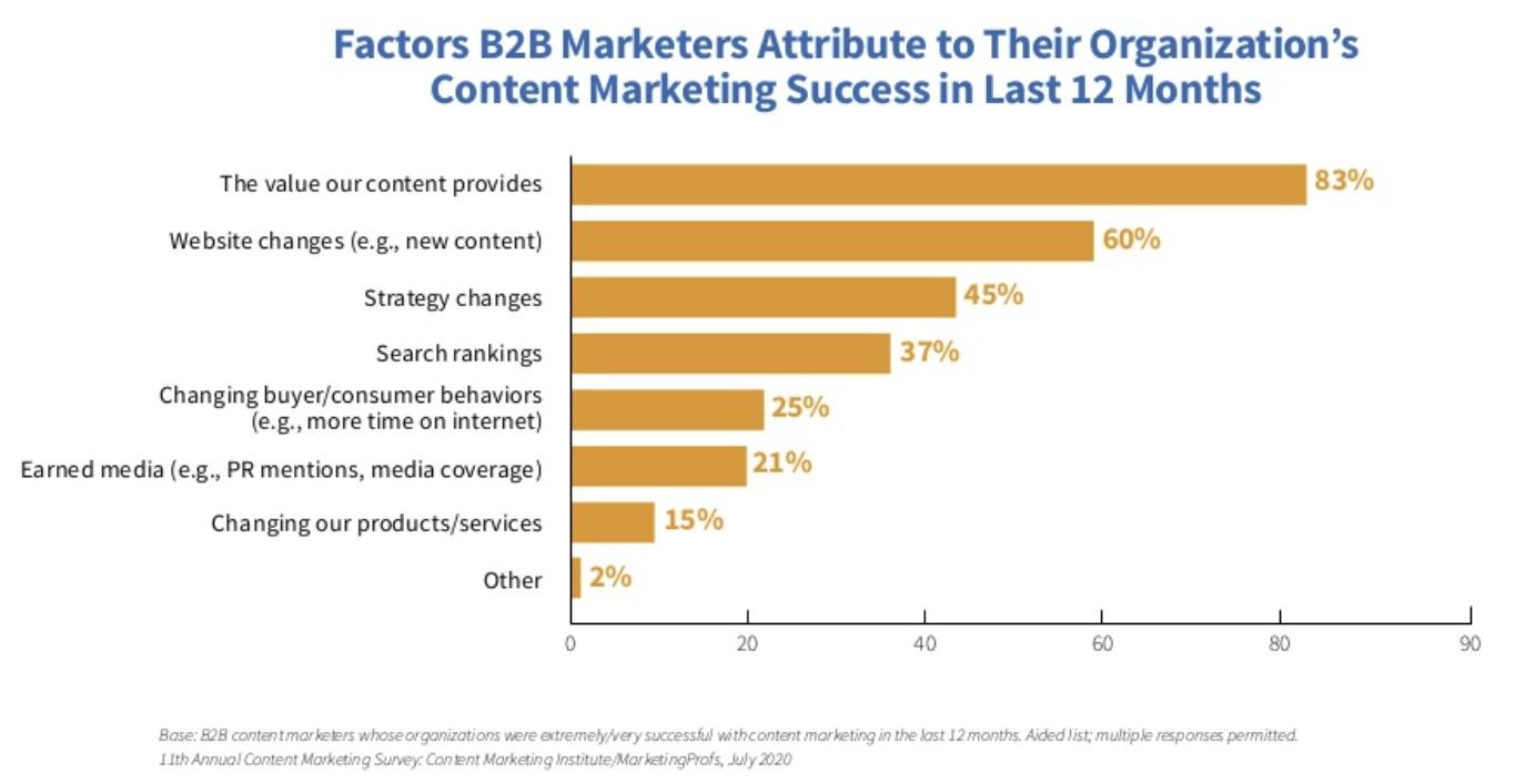 content-marketing-succesfactoren
