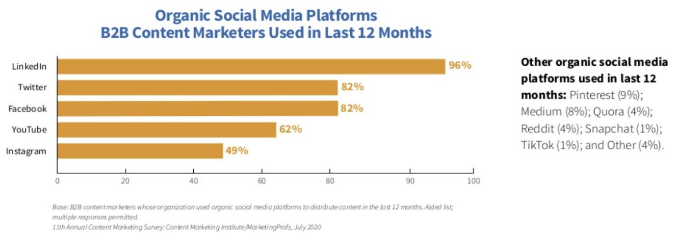 social-media-platformen-content-marketing