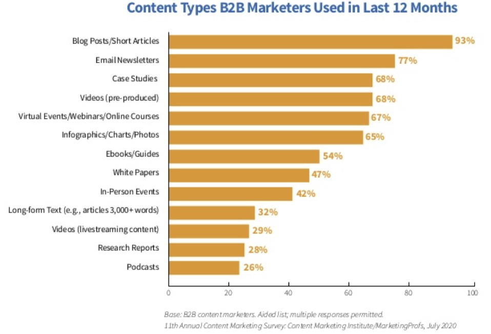 social-content-b2b