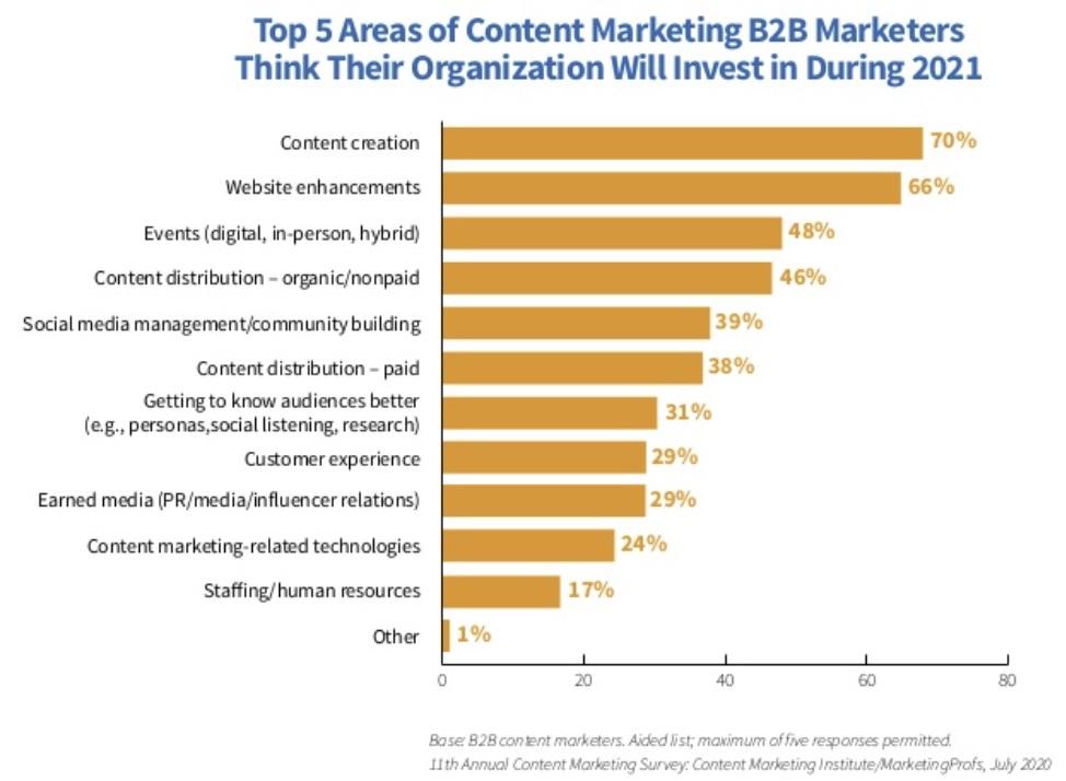 ambities-doelen-contentmarketing-b2b