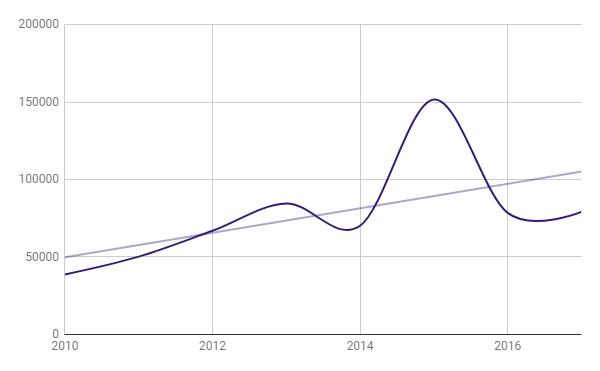Populariteit Tour de France