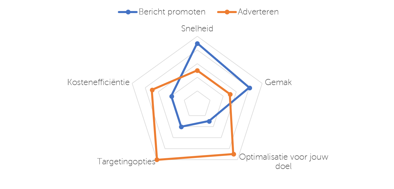 radar adverteren vs promoten