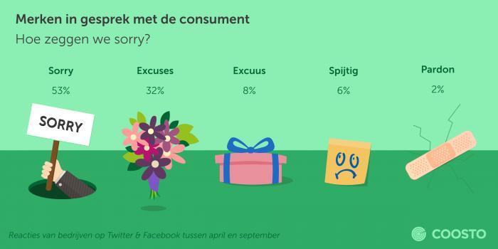 Hoe zeggen we sorry op social media