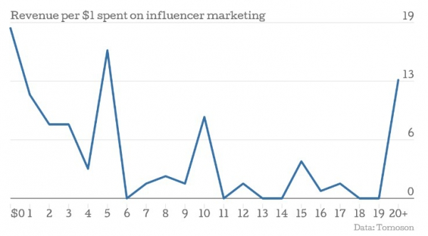 Tomoson ROI of influencer marketing
