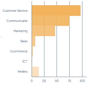 Onderzoek van Upstream (2015) laat zien dat webcare voornamelijk bij de Customer Service- en Communicatie afdelingen ligt.